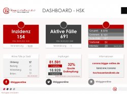 Dashboard HSK bigge online 210506